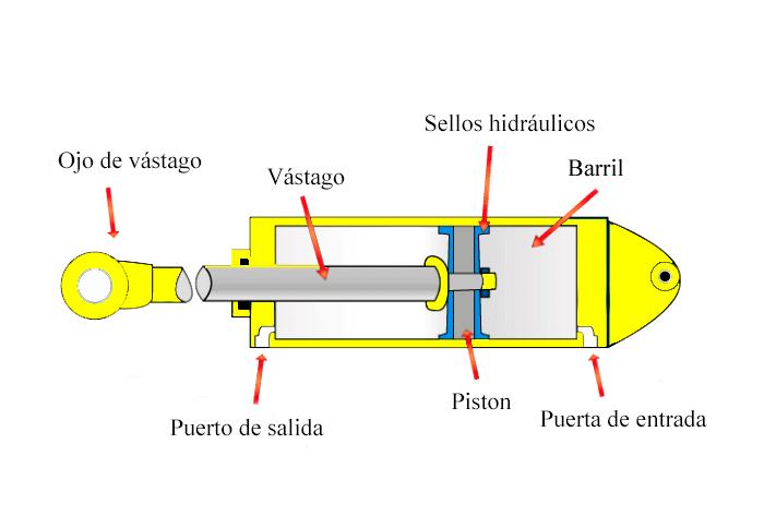partes de un cilindro hidráulico